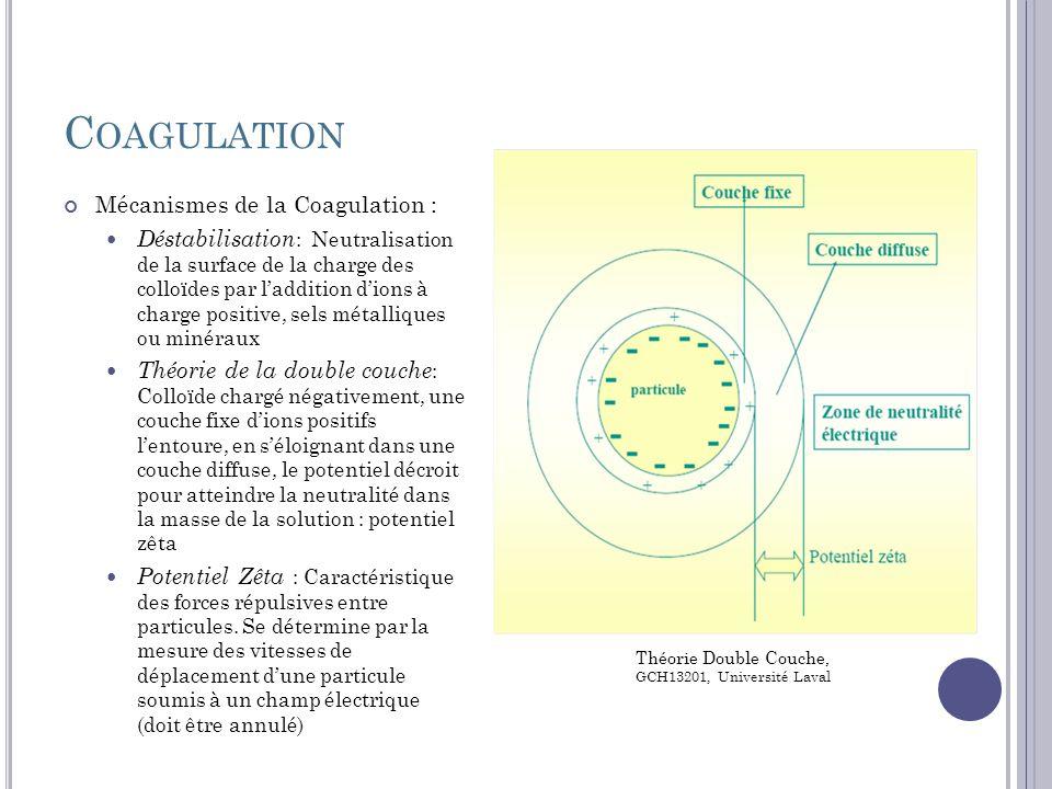F LOCULATION Floculation : Ensemble des phénomènes physico- chimiques menant à l agrégation de particules stabilisées pour former des flocons ou « flocs » Phénomène réversible, c est à dire que l on peut casser ces agrégats, par exemple en agitant fortement le liquide, pour retrouver la solution de colloïdes initiale Formation de flocs : agglomération des particules neutralisées par la coagulation qui décantera par la suite Lien entre particules : polymères sont très efficaces