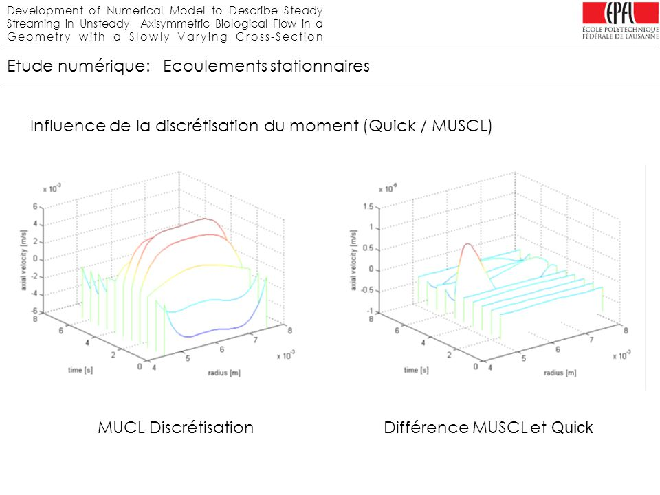 Development of Numerical Model to Describe Steady Streaming in Unsteady Axisymmetric Biological Flow in a Geometry with a Slowly Varying Cross-Section Etude numérique: Ecoulements stationnaires Influence de la discrétisation du moment (Quick / MUSCL) MUCL DiscrétisationDifférence MUSCL et Quick
