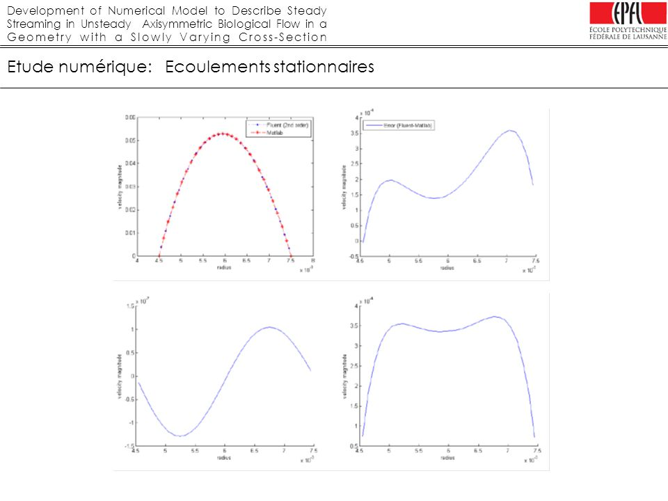 Development of Numerical Model to Describe Steady Streaming in Unsteady Axisymmetric Biological Flow in a Geometry with a Slowly Varying Cross-Section Etude numérique: géométrie avec variations de section Variation cosinusoïdale, résultats