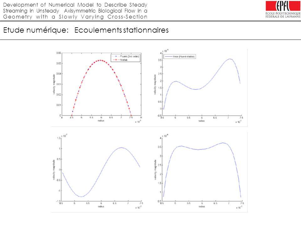 Development of Numerical Model to Describe Steady Streaming in Unsteady Axisymmetric Biological Flow in a Geometry with a Slowly Varying Cross-Section Etude numérique: Ecoulements instationnaire Comparaison résultats Fluent avec la solution analytique Influence du pas de temps choisi sur la solution Influence de la valeur du résidu sur la solution Influence de la discrétisation du moment (Quick/Muscl) sur la solution Influence de lordre de discrétisation temporelle sur la solution Influence de la condition de sortie sur la solution Configuration de base des conditions aux limites: Velocity inlet Mass flow rate