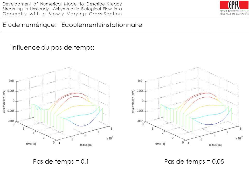 Development of Numerical Model to Describe Steady Streaming in Unsteady Axisymmetric Biological Flow in a Geometry with a Slowly Varying Cross-Section Etude numérique: Ecoulements stationnaires Influence de la valeur du résidu: Résidu = 1 e-5 Différence Résidu 1 e-5 et Résidu 1 e-3