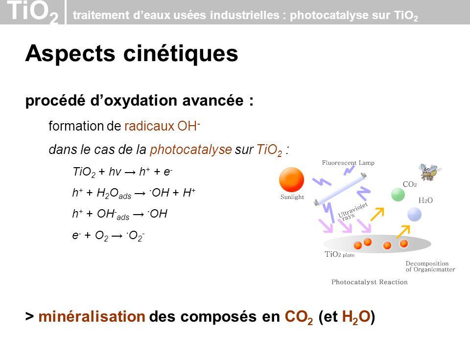 TiO 2 traitement deaux usées industrielles : photocatalyse sur TiO 2 Aspects cinétiques procédé doxydation avancée : formation de radicaux OH - dans l