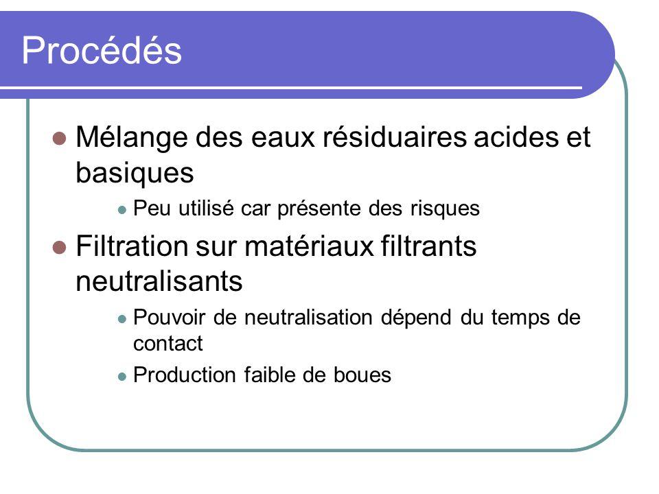 Procédés Mélange des eaux résiduaires acides et basiques Peu utilisé car présente des risques Filtration sur matériaux filtrants neutralisants Pouvoir