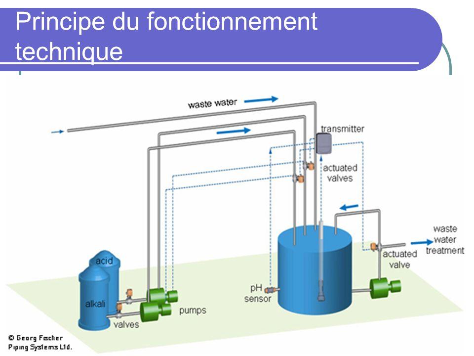 Neutralisation avec le dioxyde de carbone Solution simple pour les eaux alcalines Évite les risques liés à la manipulation dacides forts Permet un résultat précis et stable Le CO2 est atoxique et ininflammable Réactions
