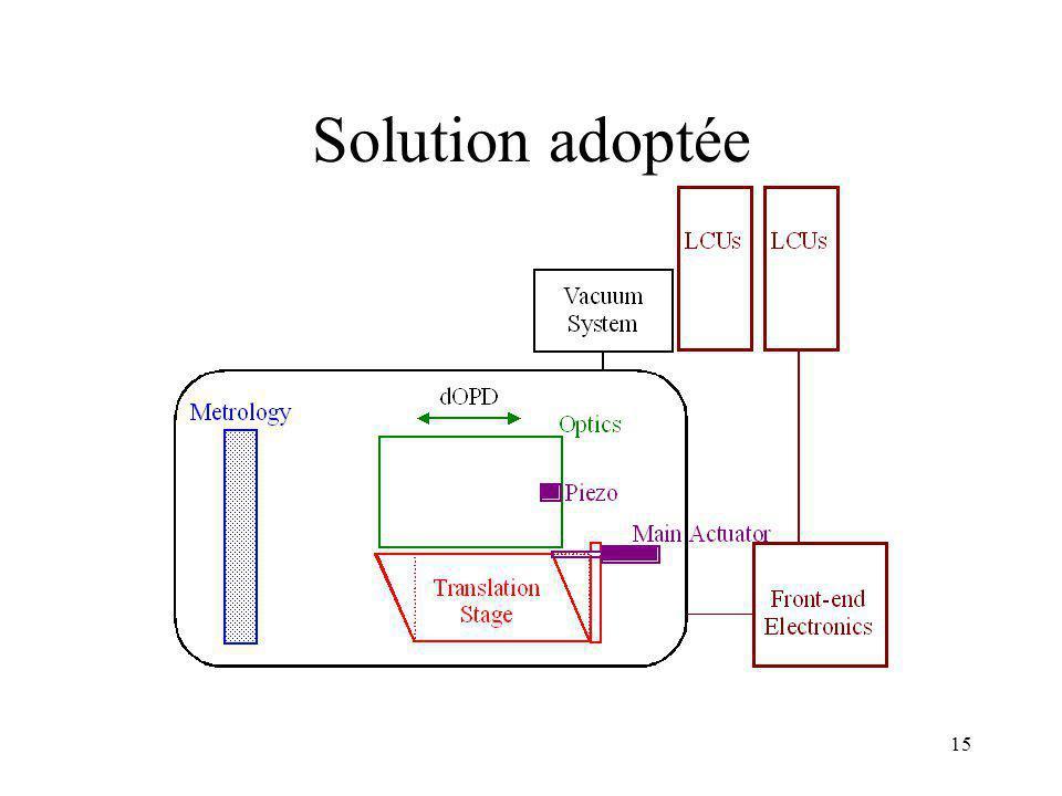 14 Solution adoptée Combinaison des deux actionneurs pour contrôler efficacement la sortie –Pi é zo pour la vitesse et la pr é cision –Moteur pour la