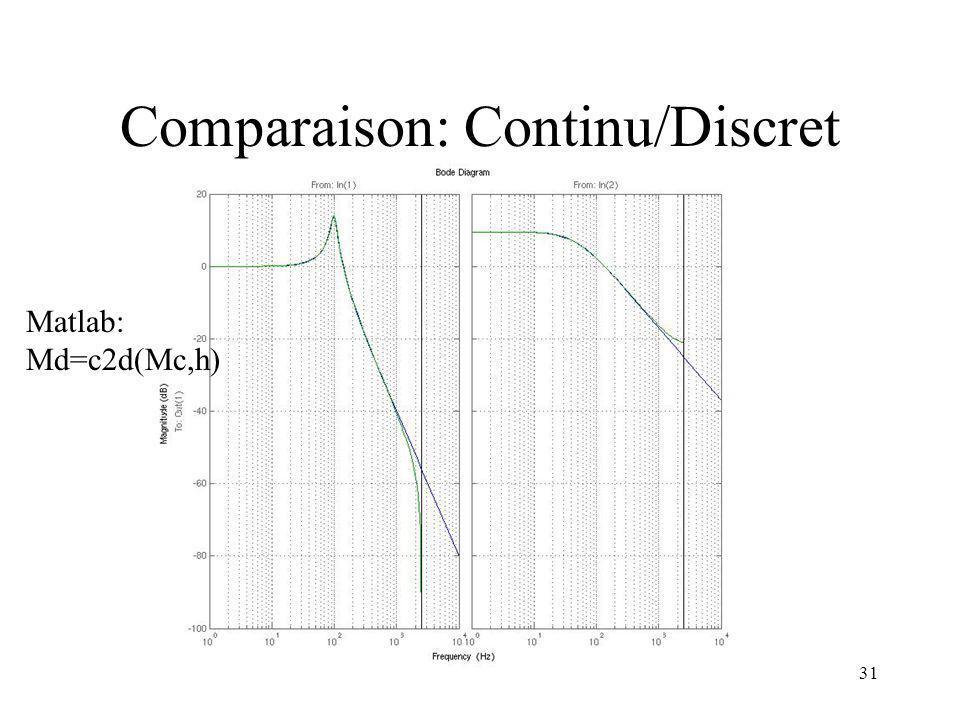 30 Comparaison: Continu/Discret Dans Matlab: définition du modèle détats à partir de ces matrices Continu: Discret: Représentation du diagramme de Bod