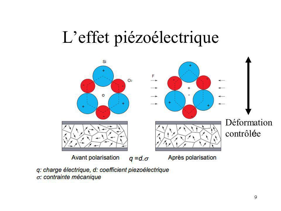 8 Rappel: leffet piézoélectrique Actuateur: –Un matériau se déforme sous laction dun champs électrique extérieur Capteur: –Un matériau génère un champ