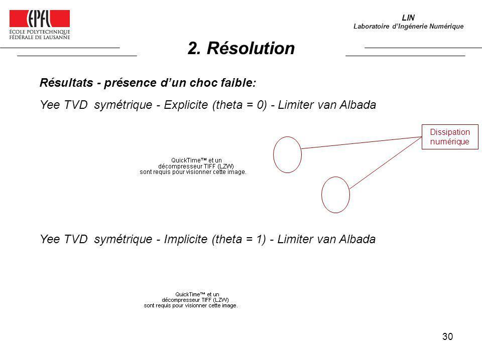 30 LIN Laboratoire dIngénerie Numérique Résultats - présence dun choc faible: Yee TVD symétrique - Explicite (theta = 0) - Limiter van Albada Yee TVD
