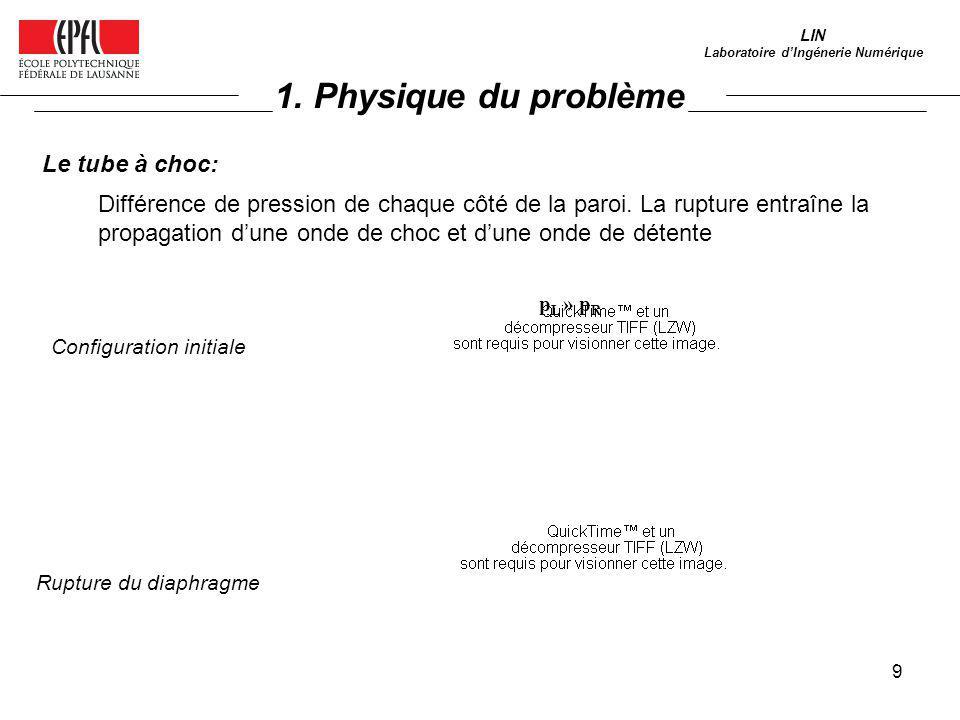 9 LIN Laboratoire dIngénerie Numérique Le tube à choc: Configuration initiale Rupture du diaphragme p L » p R Différence de pression de chaque côté de