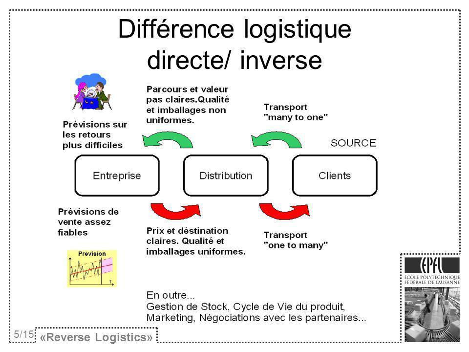 Différence logistique directe/ inverse «Reverse Logistics» 5/15