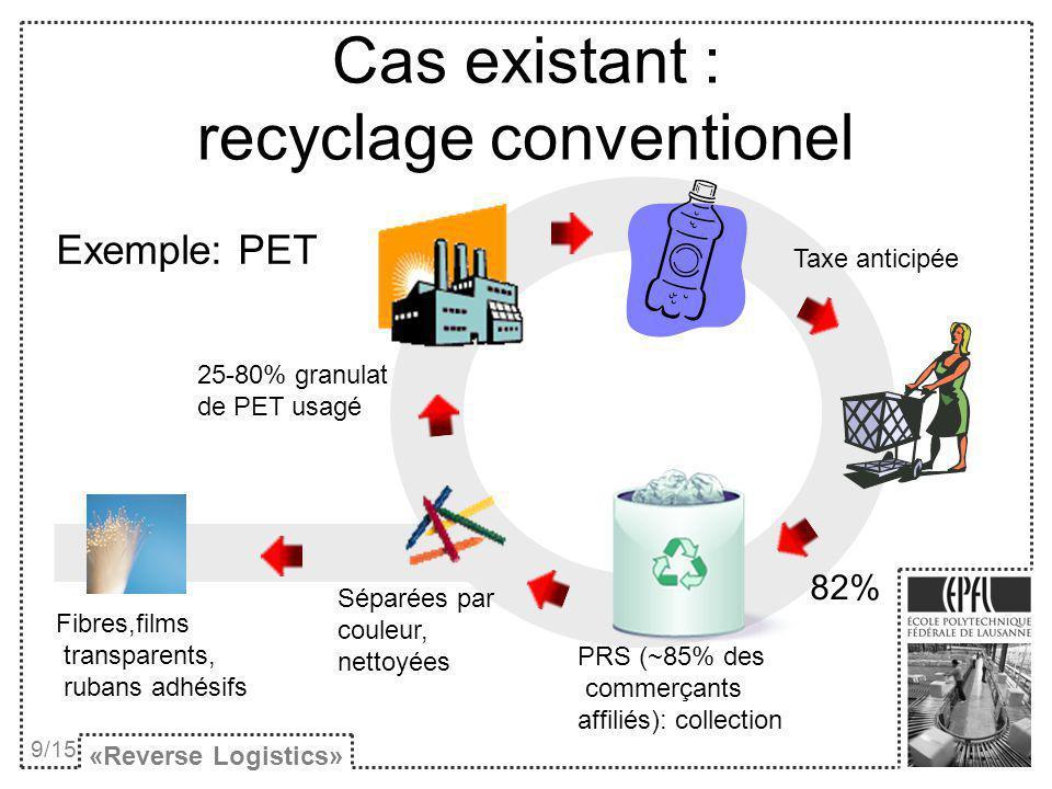 Cas existant : recyclage conventionel Exemple: PET «Reverse Logistics» 9/15 Taxe anticipée 82% Séparées par couleur, nettoyées PRS (~85% des commerçan