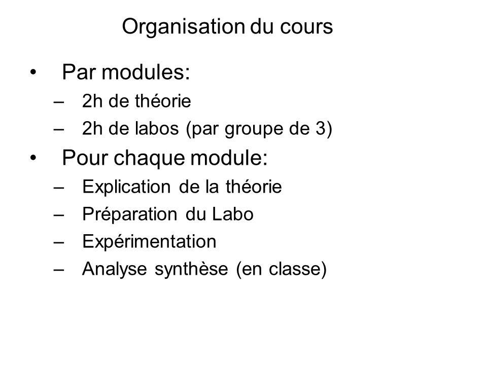 Organisation du cours Par modules: –2h de théorie –2h de labos (par groupe de 3) Pour chaque module: –Explication de la théorie –Préparation du Labo –