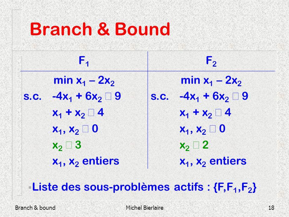 Branch & boundMichel Bierlaire18 Branch & Bound F1F1 F2F2 min x 1 – 2x 2 s.c.