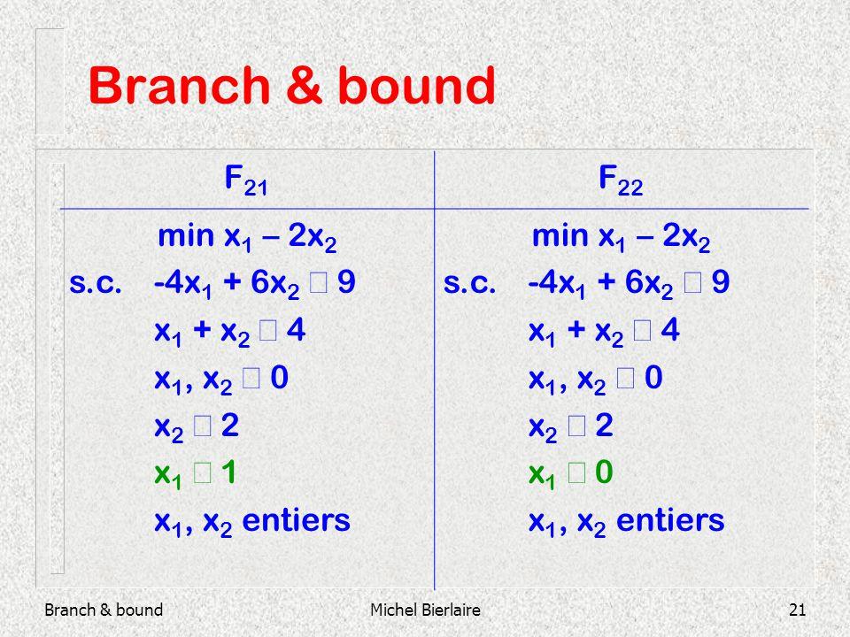 Branch & boundMichel Bierlaire21 Branch & bound F 21 F 22 min x 1 – 2x 2 s.c.