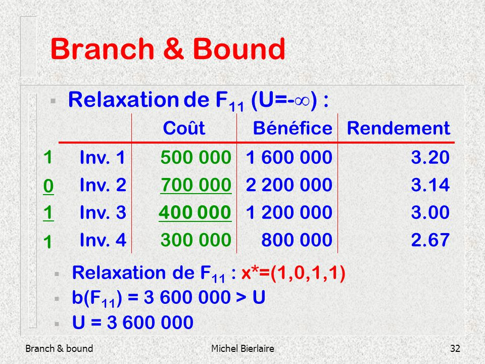 Branch & boundMichel Bierlaire32 Branch & Bound Relaxation de F 11 (U=- ) : 800 000 1 200 000 2 200 000 1 600 000 Bénéfice 2.67300 000Inv.