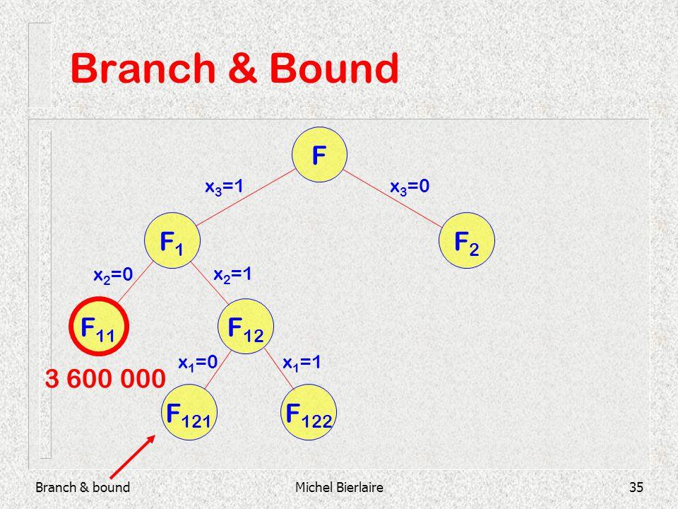Branch & boundMichel Bierlaire35 Branch & Bound F F2F2 F1F1 F 11 F 12 F 121 F 122 x 3 =1x 3 =0 x 2 =0 x 2 =1 x 1 =0x 1 =1 3 600 000