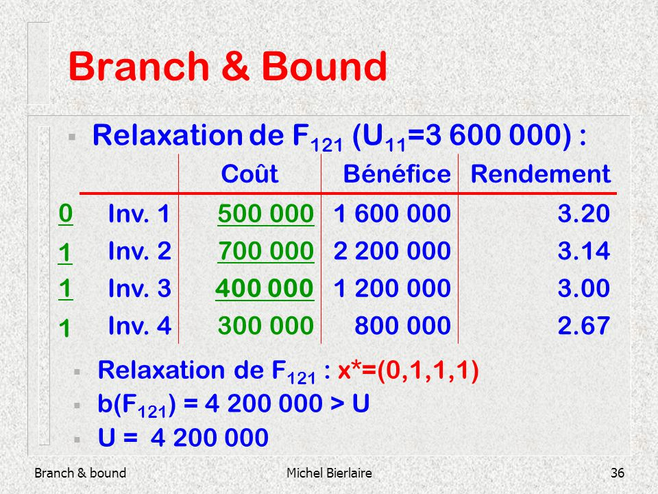 Branch & boundMichel Bierlaire36 Branch & Bound Relaxation de F 121 (U 11 =3 600 000) : 800 000 1 200 000 2 200 000 1 600 000 Bénéfice 2.67300 000Inv.