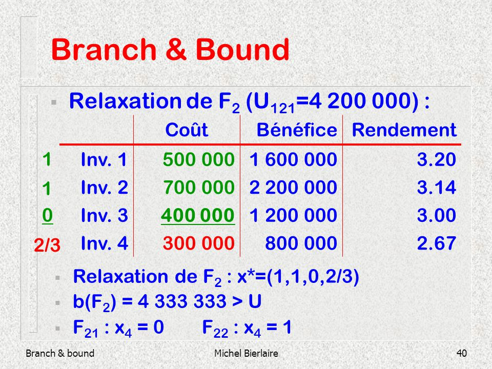 Branch & boundMichel Bierlaire40 Branch & Bound Relaxation de F 2 (U 121 =4 200 000) : 800 000 1 200 000 2 200 000 1 600 000 Bénéfice 2.67300 000Inv.