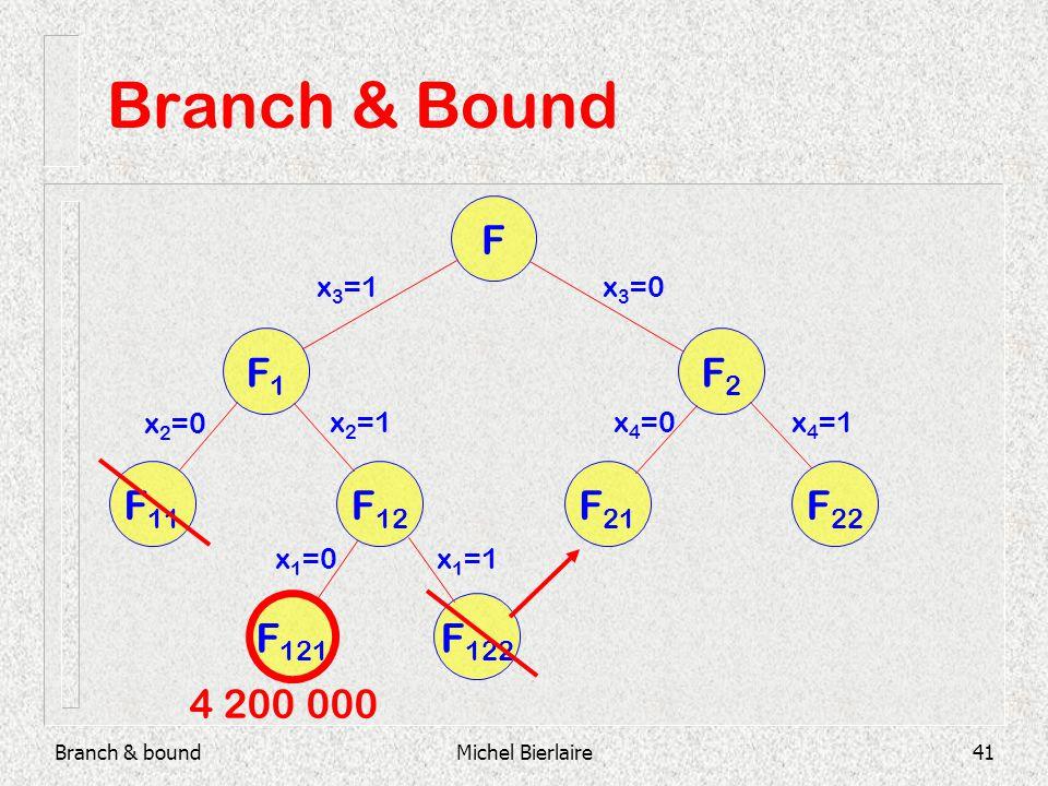Branch & boundMichel Bierlaire41 Branch & Bound F F2F2 F1F1 F 21 F 22 F 11 F 12 F 121 F 122 x 3 =1x 3 =0 x 2 =0 x 2 =1 x 1 =0x 1 =1 x 4 =0x 4 =1 4 200 000