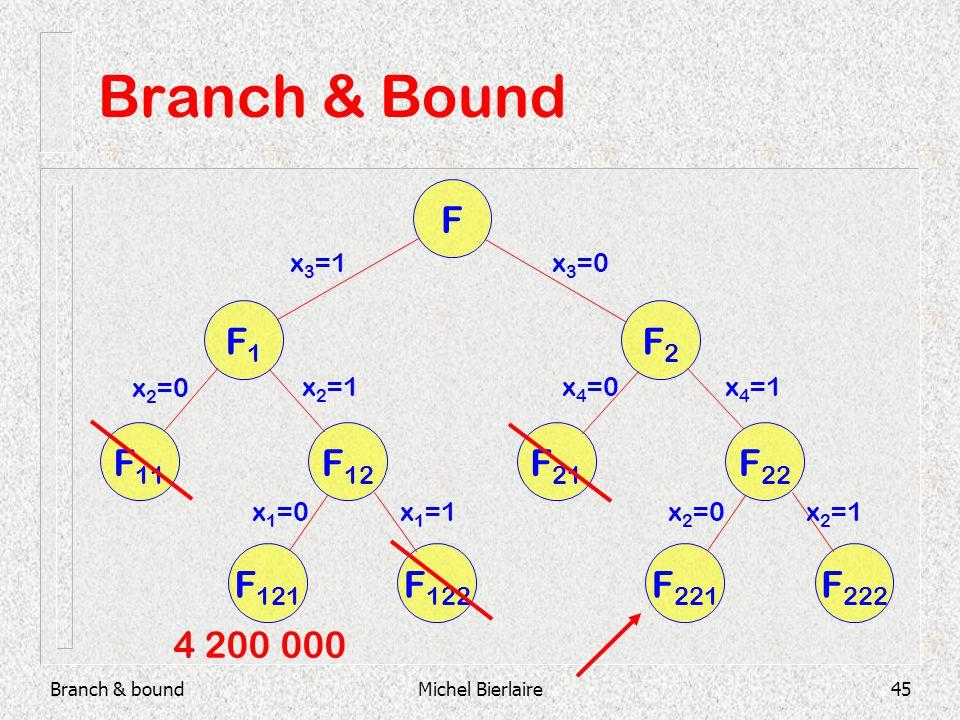 Branch & boundMichel Bierlaire45 Branch & Bound F F2F2 F1F1 F 21 F 22 F 11 F 12 F 121 F 122 F 221 F 222 x 3 =1x 3 =0 x 2 =0 x 2 =1 x 1 =0x 1 =1 x 4 =0x 4 =1 x 2 =0x 2 =1 4 200 000