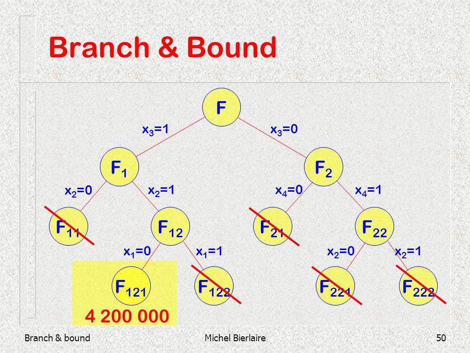 Branch & boundMichel Bierlaire50 Branch & Bound F F2F2 F1F1 F 21 F 22 F 11 F 12 F 121 F 122 F 221 F 222 x 3 =1x 3 =0 x 2 =0 x 2 =1 x 1 =0x 1 =1 x 4 =0x 4 =1 x 2 =0x 2 =1 4 200 000