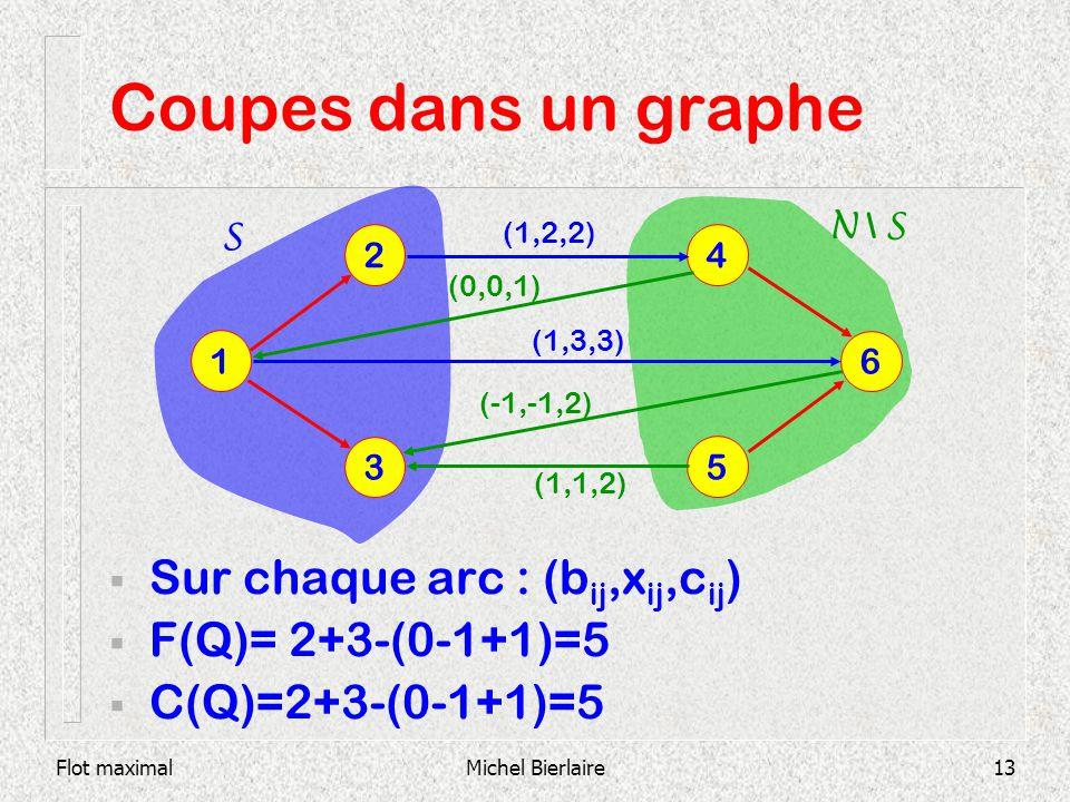 Flot maximalMichel Bierlaire13 Coupes dans un graphe Sur chaque arc : (b ij,x ij,c ij ) F(Q)= 2+3-(0-1+1)=5 C(Q)=2+3-(0-1+1)=5 1 6 2 3 5 4 S N \ S (1,