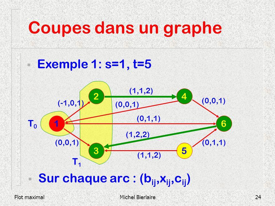 Flot maximalMichel Bierlaire24 Coupes dans un graphe Sur chaque arc : (b ij,x ij,c ij ) 1 6 2 3 5 4 (1,1,2) (0,0,1) (0,1,1) (1,2,2) (1,1,2) Exemple 1:
