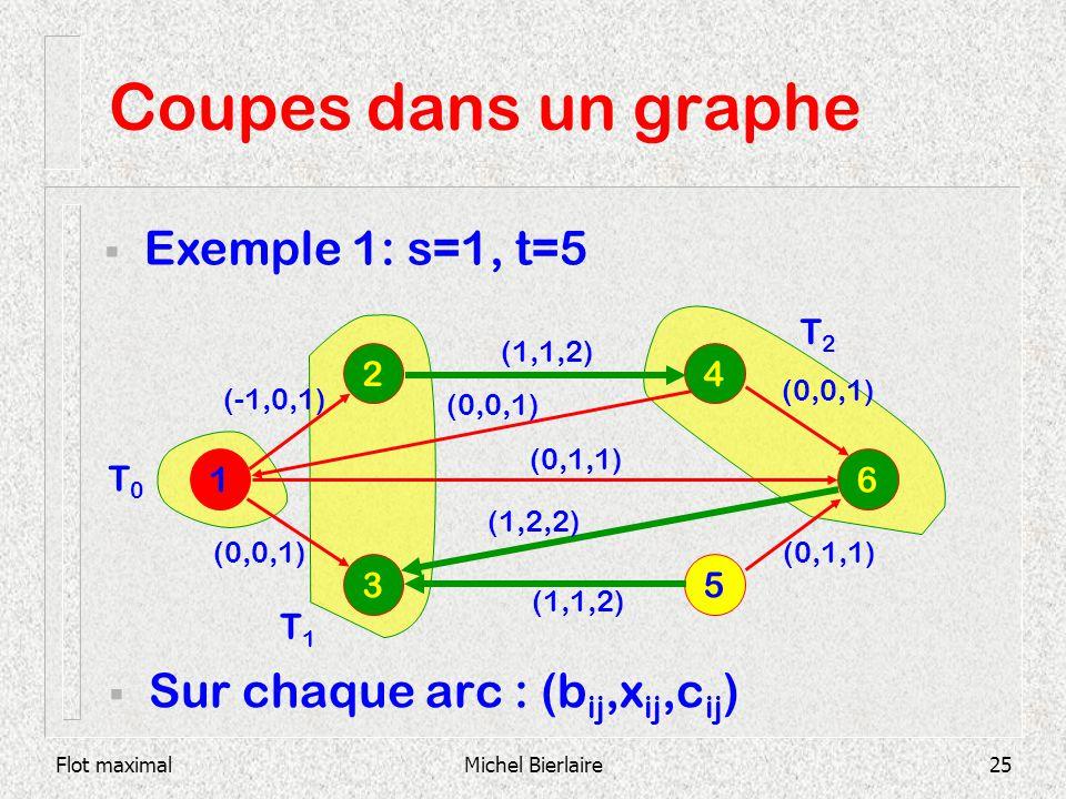 Flot maximalMichel Bierlaire25 Coupes dans un graphe Sur chaque arc : (b ij,x ij,c ij ) 1 6 2 3 5 4 (1,1,2) (0,0,1) (0,1,1) (1,2,2) (1,1,2) Exemple 1: