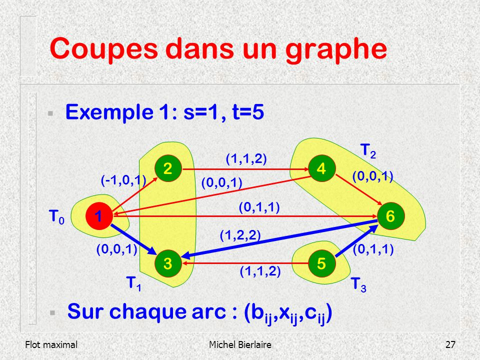 Flot maximalMichel Bierlaire27 Coupes dans un graphe Sur chaque arc : (b ij,x ij,c ij ) 1 6 2 3 5 4 (1,1,2) (0,0,1) (0,1,1) (1,2,2) (1,1,2) Exemple 1: