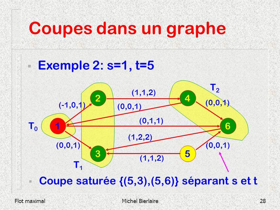 Flot maximalMichel Bierlaire28 Coupes dans un graphe Coupe saturée {(5,3),(5,6)} séparant s et t 1 6 2 3 5 4 (1,1,2) (0,0,1) (0,1,1) (1,2,2) (1,1,2) E