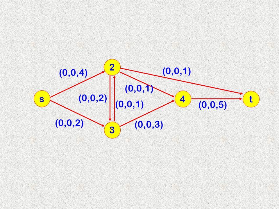 3 2 s 4 (0,0,4) (0,0,2) (0,0,1) (0,0,2) (0,0,3) (0,0,1) t (0,0,5)