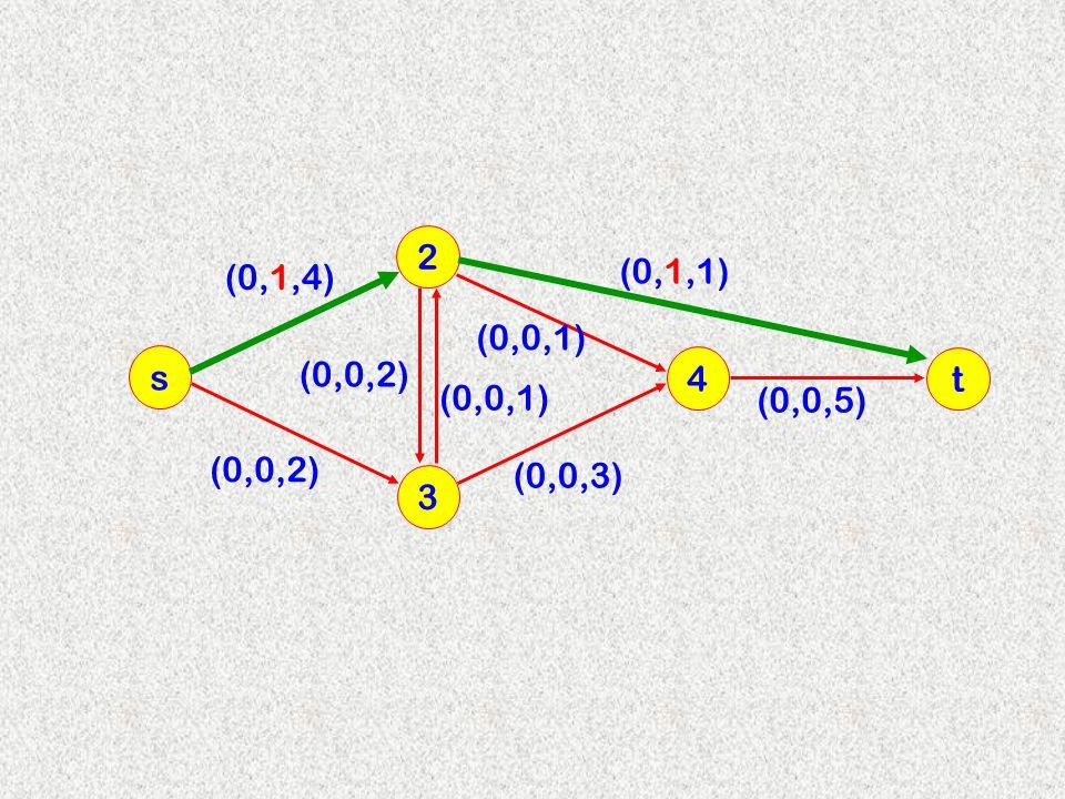 3 2 s 4 (0,1,4) (0,0,2) (0,0,1) (0,0,2) (0,0,3) (0,0,1) t (0,1,1) (0,0,5)