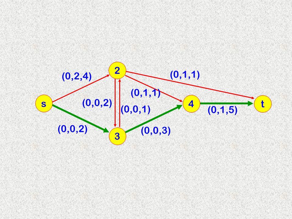 3 2 s 4 (0,2,4) (0,0,2) (0,0,1) (0,0,2) (0,0,3) (0,1,1) t (0,1,5)