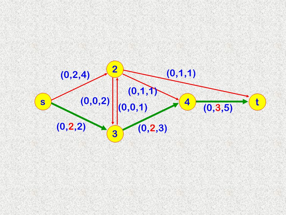 3 2 s 4 (0,2,4) (0,0,2) (0,0,1) (0,2,2) (0,2,3) (0,1,1) t (0,3,5)