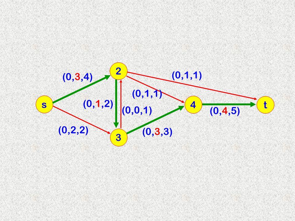 3 2 s 4 (0,3,4) (0,1,2) (0,0,1) (0,2,2) (0,3,3) (0,1,1) t (0,4,5)