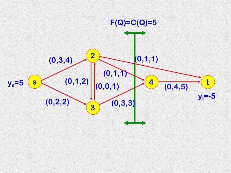 3 2 s 4 (0,3,4) (0,1,2) (0,0,1) (0,2,2) (0,3,3) (0,1,1) t (0,4,5) y s =5 F(Q)=C(Q)=5 y t =-5