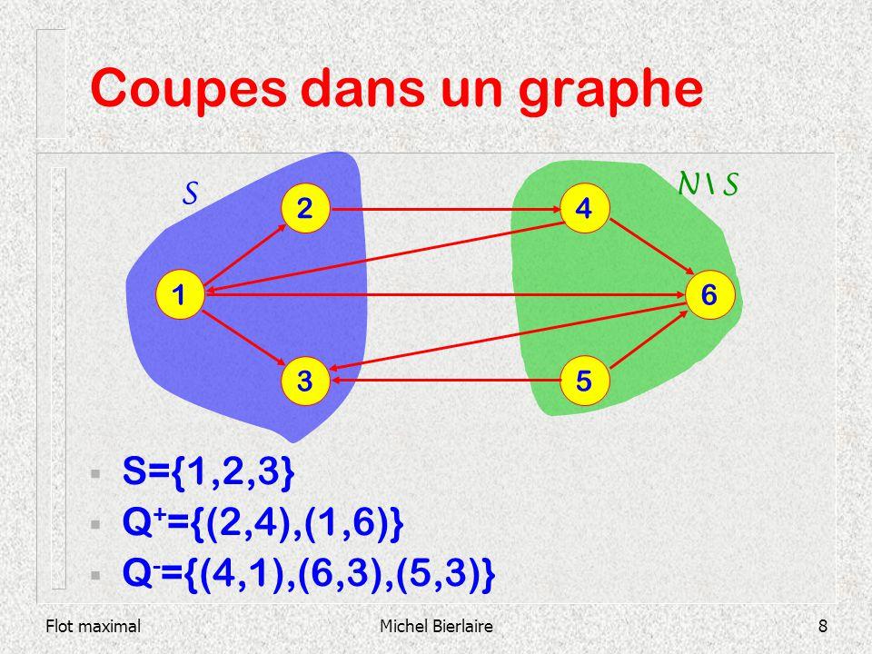 Flot maximalMichel Bierlaire19 Coupes dans un graphe Sur chaque arc : (b ij,x ij,c ij ) 1 6 2 3 5 4 (1,1,2) (0,0,1) (0,1,1) (1,2,2) (1,1,2) Exemple 1: s=1, t=5 (0,0,1) (-1,0,1) (0,1,1) (0,0,1) T0T0
