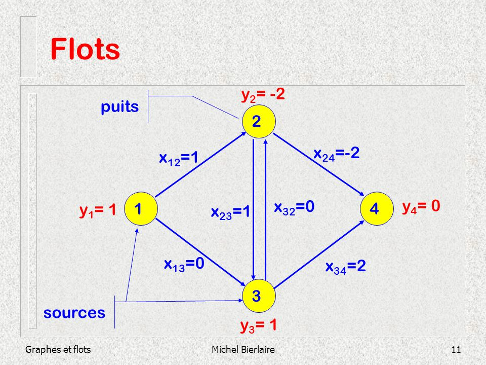 Graphes et flotsMichel Bierlaire11 Flots 3 1 4 2 x 12 =1 x 13 =0 x 23 =1 x 32 =0 x 34 =2 x 24 =-2 y 1 = 1 y 2 = -2 y 4 = 0 y 3 = 1 sources puits