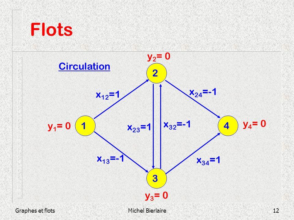 Graphes et flotsMichel Bierlaire12 Flots 3 1 4 2 x 12 =1 x 13 =-1 x 23 =1 x 32 =-1 x 34 =1 x 24 =-1 y 1 = 0 y 2 = 0 y 4 = 0 y 3 = 0 Circulation