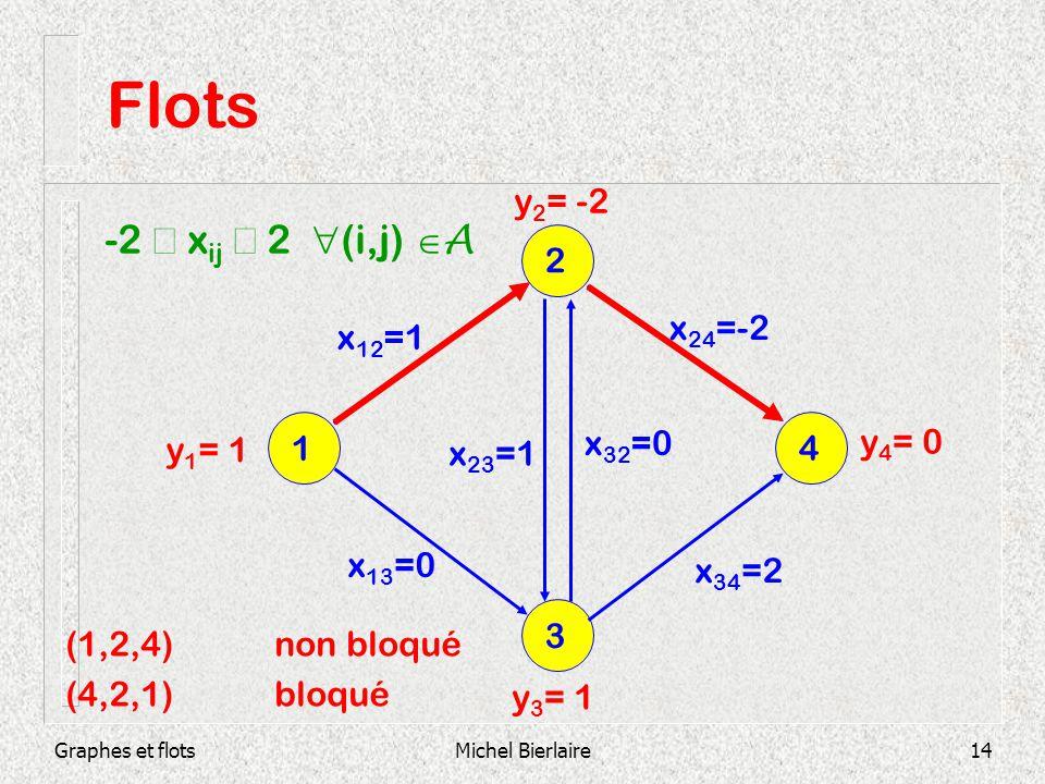 Graphes et flotsMichel Bierlaire14 Flots 3 1 4 2 x 12 =1 x 13 =0 x 23 =1 x 32 =0 x 34 =2 x 24 =-2 y 1 = 1 y 2 = -2 y 4 = 0 y 3 = 1 -2 x ij 2 (i,j) A (