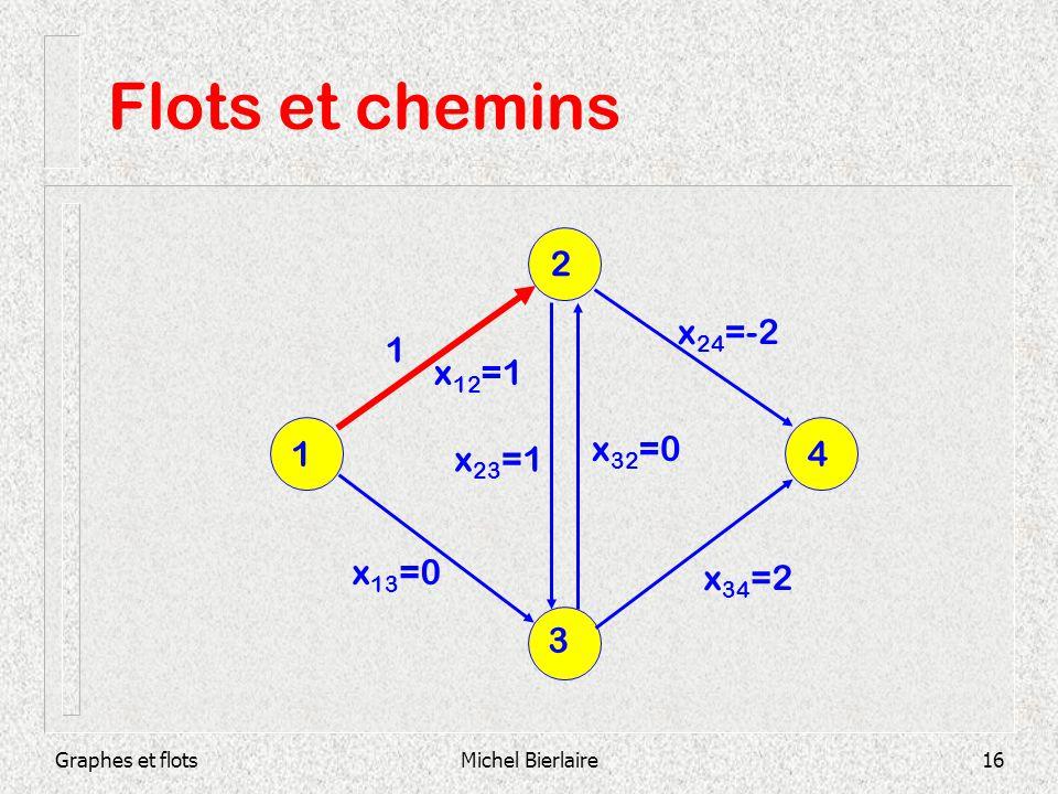Graphes et flotsMichel Bierlaire16 Flots et chemins 3 1 4 2 1 x 12 =1 x 13 =0 x 23 =1 x 32 =0 x 34 =2 x 24 =-2