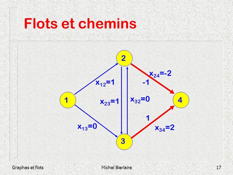 Graphes et flotsMichel Bierlaire17 x 34 =2 x 24 =-2 Flots et chemins 1 3 1 4 2 x 12 =1 x 13 =0 x 23 =1 x 32 =0