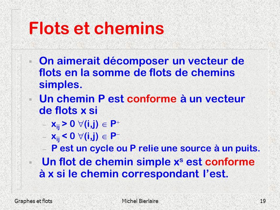 Graphes et flotsMichel Bierlaire19 Flots et chemins On aimerait décomposer un vecteur de flots en la somme de flots de chemins simples. Un chemin P es