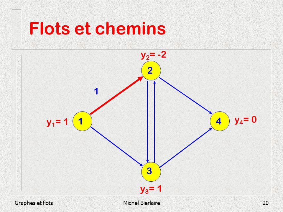 Graphes et flotsMichel Bierlaire20 Flots et chemins 1 y 1 = 1 y 2 = -2 y 4 = 0 y 3 = 1 3 1 4 2