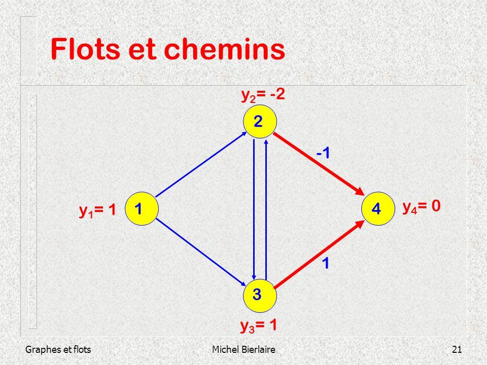 Graphes et flotsMichel Bierlaire21 Flots et chemins 1 y 1 = 1 y 2 = -2 y 4 = 0 y 3 = 1 3 1 4 2