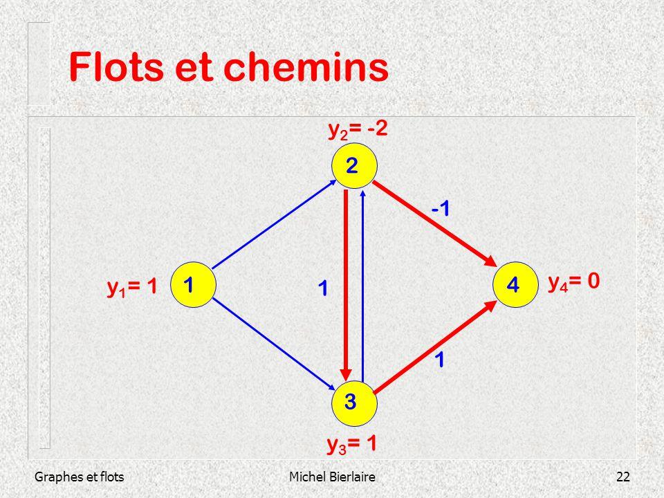 Graphes et flotsMichel Bierlaire22 Flots et chemins 1 1 y 1 = 1 y 2 = -2 y 4 = 0 y 3 = 1 3 1 4 2
