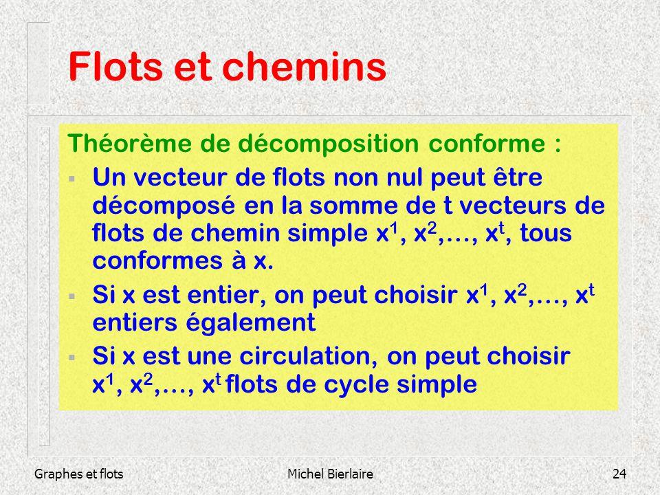 Graphes et flotsMichel Bierlaire24 Théorème de décomposition conforme : Un vecteur de flots non nul peut être décomposé en la somme de t vecteurs de f