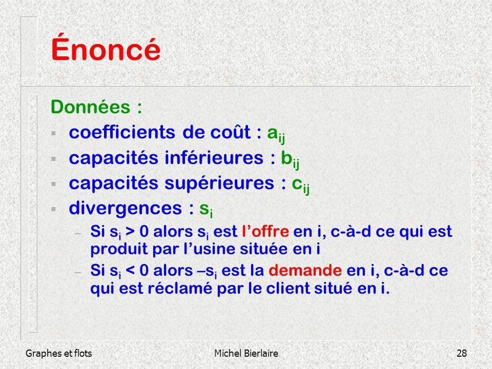 Graphes et flotsMichel Bierlaire28 Énoncé Données : coefficients de coût : a ij capacités inférieures : b ij capacités supérieures : c ij divergences