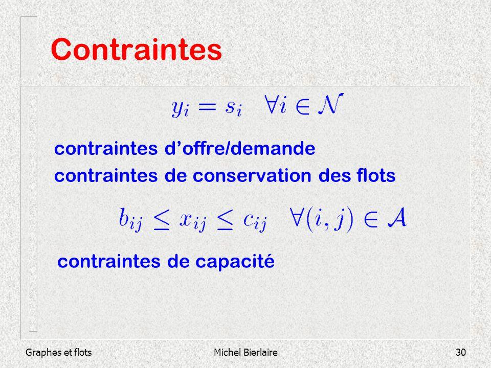 Graphes et flotsMichel Bierlaire30 Contraintes contraintes doffre/demande contraintes de conservation des flots contraintes de capacité
