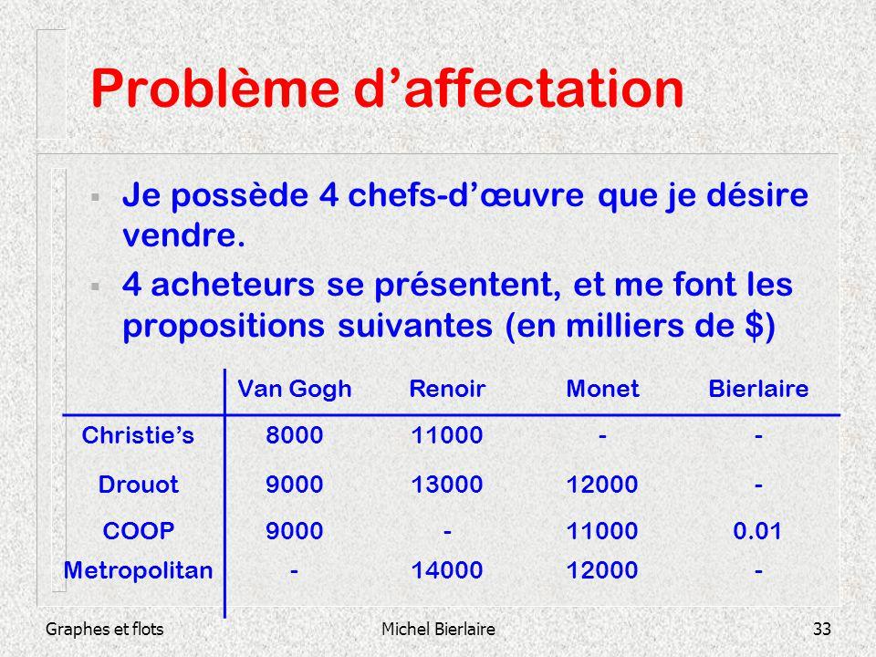 Graphes et flotsMichel Bierlaire33 Problème daffectation Je possède 4 chefs-dœuvre que je désire vendre. 4 acheteurs se présentent, et me font les pro